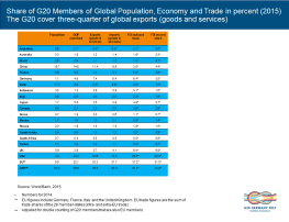 about-g20-members-share-key-indicators